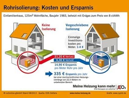 Rohrisolierung: Kosten und Ersparnis